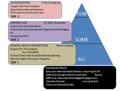 Mental Health Tiered Approach